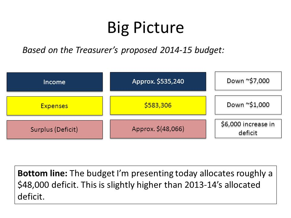 Big Picture Bottom line: The budget I'm presenting today allocates roughly a $48,000 deficit.