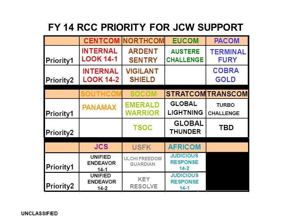 FY 14 RCC PRIORITY FOR JCW SUPPORT UNCLASSIFIED CENTCOMNORTHCOMEUCOMPACOM Priority1 INTERNAL LOOK 14-1 ARDENT SENTRY AUSTERE CHALLENGE TERMINAL FURY P