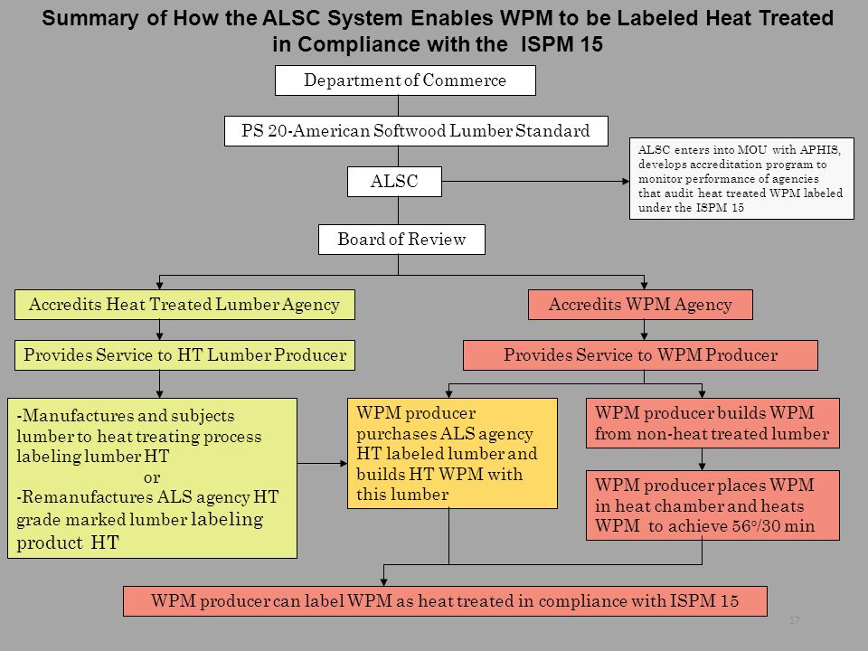Summary of How the ALSC System Enables WPM to be Labeled Heat Treated in Compliance with the ISPM 15 Department of Commerce ALSC PS 20-American Softwo