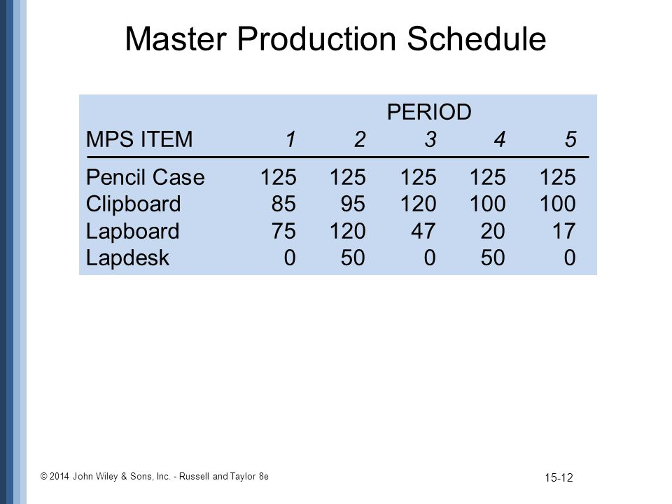 © 2014 John Wiley & Sons, Inc. - Russell and Taylor 8e Master Production Schedule PERIOD MPS ITEM12345 Pencil Case125125125125125 Clipboard85951201001
