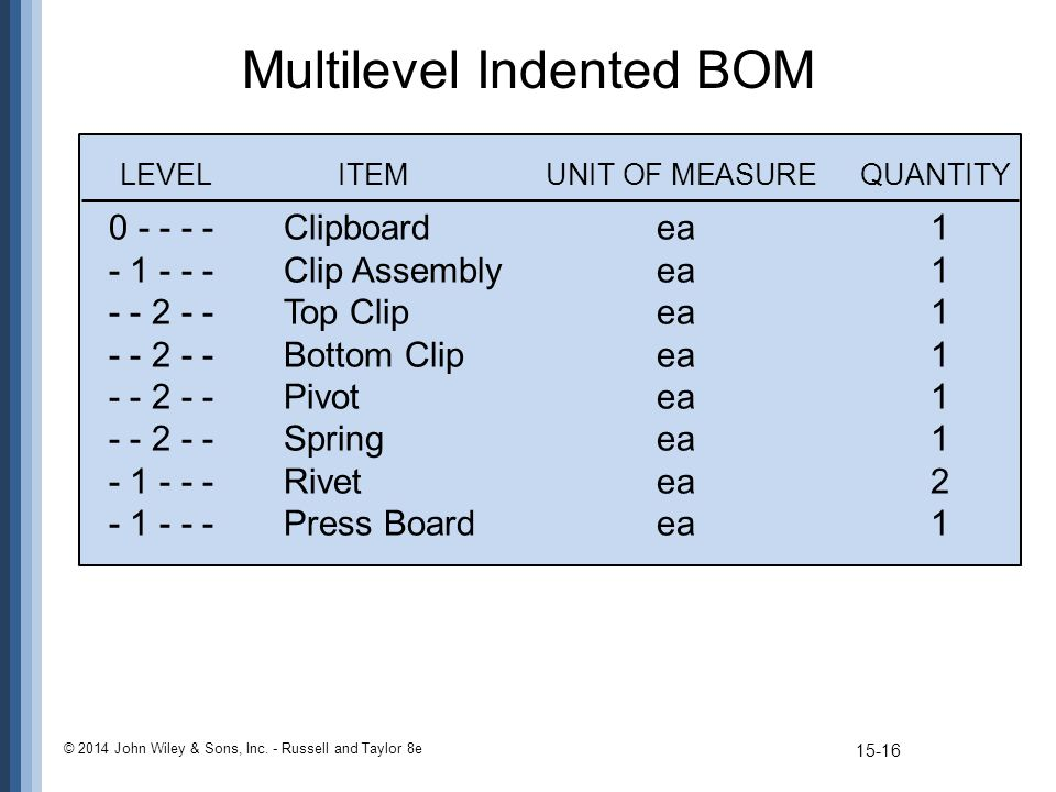 Multilevel Indented BOM © 2014 John Wiley & Sons, Inc. - Russell and Taylor 8e 0 - - - -Clipboardea1 - 1 - - -Clip Assemblyea1 - - 2 - -Top Clipea1 -