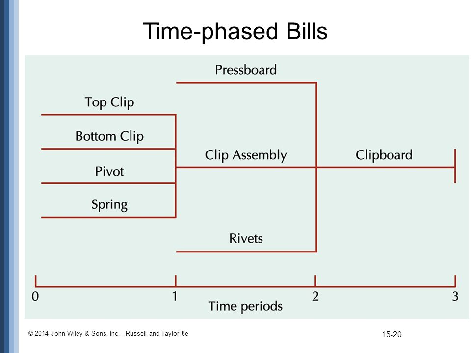 Time-phased Bills © 2014 John Wiley & Sons, Inc. - Russell and Taylor 8e 15-20 –An assembly chart shown against a time scale