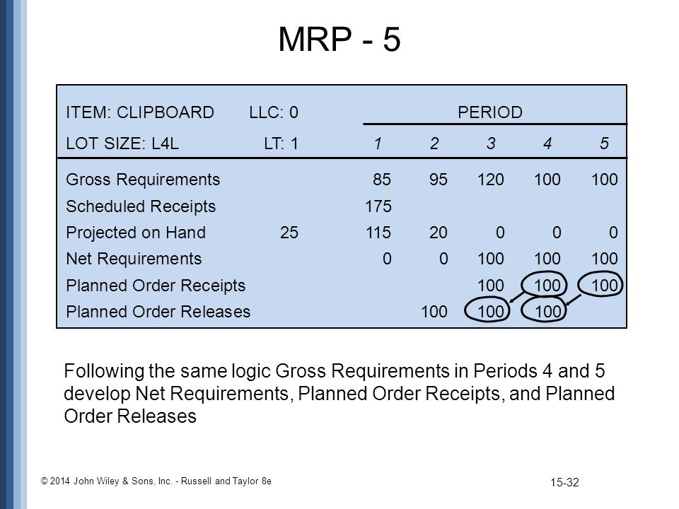 MRP - 5 © 2014 John Wiley & Sons, Inc. - Russell and Taylor 8e ITEM: CLIPBOARDLLC: 0PERIOD LOT SIZE: L4LLT: 112345 Gross Requirements8595120100100 Sch