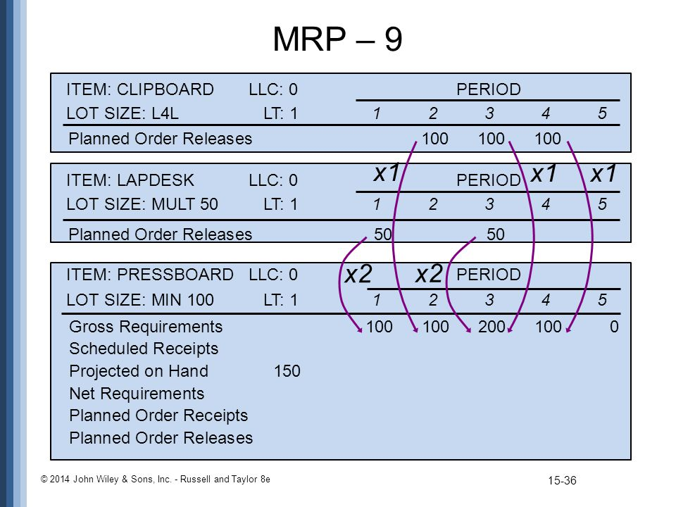 MRP – 9 © 2014 John Wiley & Sons, Inc. - Russell and Taylor 8e ITEM: PRESSBOARDLLC: 0PERIOD LOT SIZE: MIN 100LT: 112345 Gross Requirements 10010020010