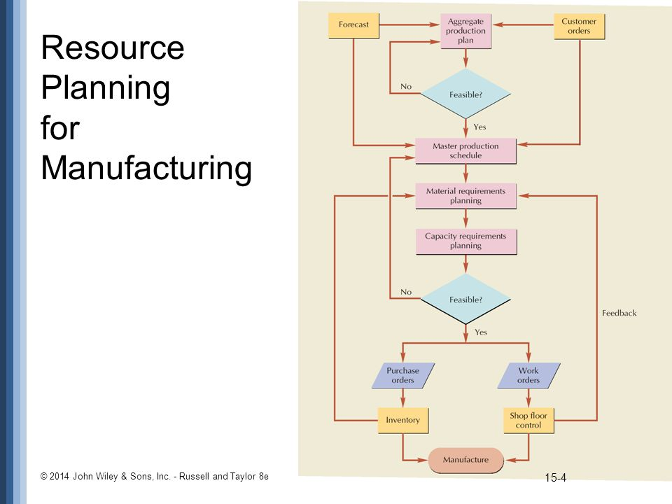 Resource Planning for Manufacturing © 2014 John Wiley & Sons, Inc. - Russell and Taylor 8e 15-4