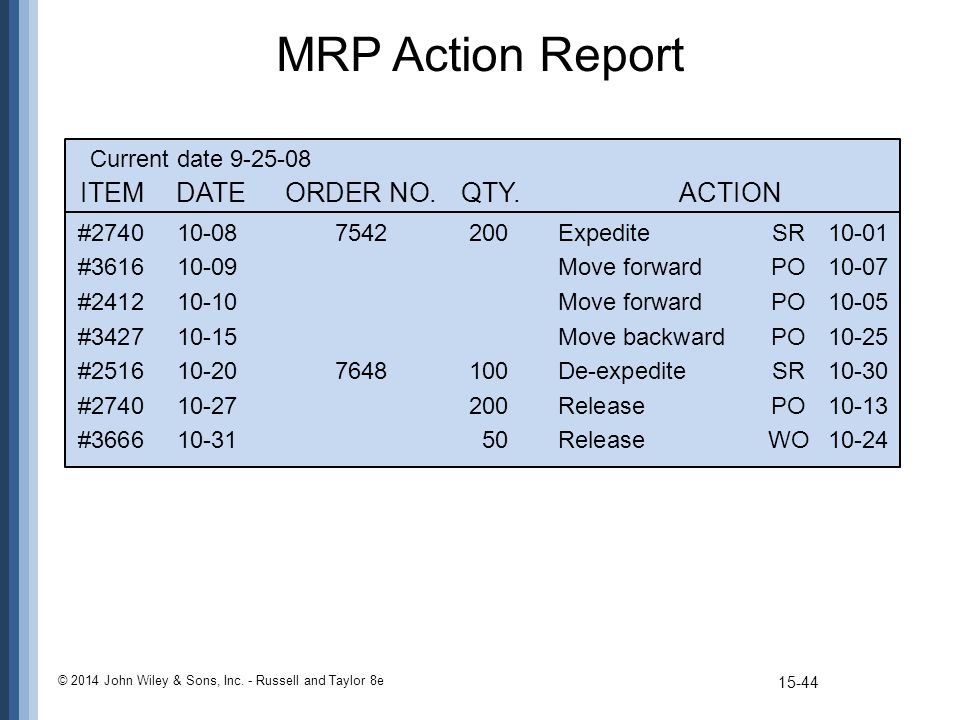 MRP Action Report © 2014 John Wiley & Sons, Inc. - Russell and Taylor 8e ITEMDATEORDER NO.QTY.ACTION #274010-087542200ExpediteSR10-01 #361610-09Move f