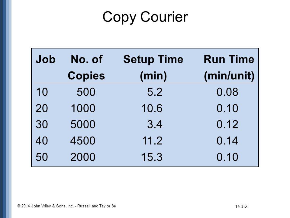 Copy Courier Job No. of Setup Time Run Time Copies(min)(min/unit) 105005.20.08 20100010.60.10 3050003.40.12 40450011.20.14 50200015.30.10 © 2014 John