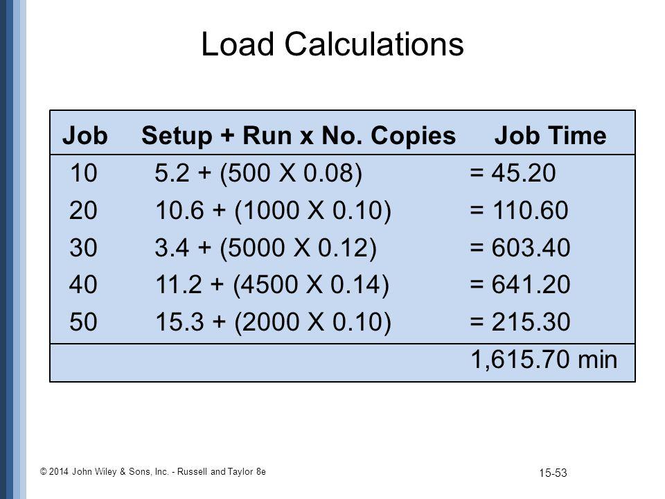 Load Calculations Job Setup + Run x No. CopiesJob Time 105.2 + (500 X 0.08) = 45.20 2010.6 + (1000 X 0.10) = 110.60 303.4 + (5000 X 0.12) = 603.40 401