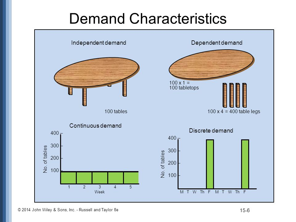 Demand Characteristics © 2014 John Wiley & Sons, Inc. - Russell and Taylor 8e 12345 Week 400 – 300 – 200 – 100 – No. of tables Continuous demand M T W