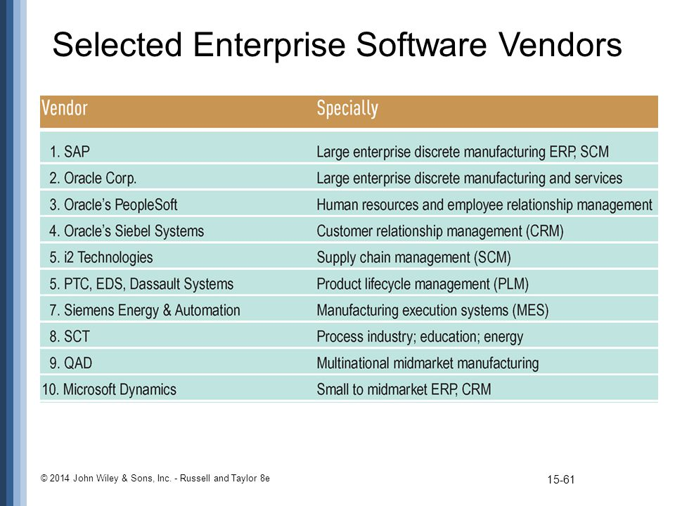 Selected Enterprise Software Vendors © 2014 John Wiley & Sons, Inc. - Russell and Taylor 8e 15-61
