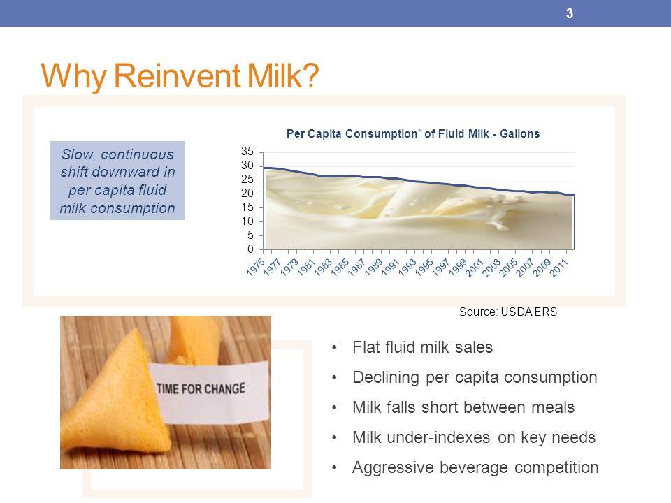 3 Why Reinvent Milk.