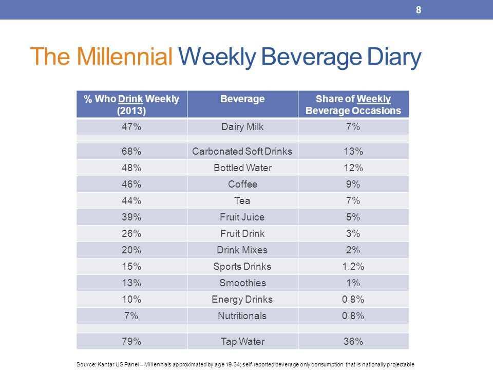 The Millennial Weekly Beverage Diary 8 % Who Drink Weekly (2013) BeverageShare of Weekly Beverage Occasions 47%Dairy Milk7% 68%Carbonated Soft Drinks13% 48%Bottled Water12% 46%Coffee9% 44%Tea7% 39%Fruit Juice5% 26%Fruit Drink3% 20%Drink Mixes2% 15%Sports Drinks1.2% 13%Smoothies1% 10%Energy Drinks0.8% 7%Nutritionals0.8% 79%Tap Water36% Source: Kantar US Panel – Millennials approximated by age 19-34; self-reported beverage only consumption that is nationally projectable