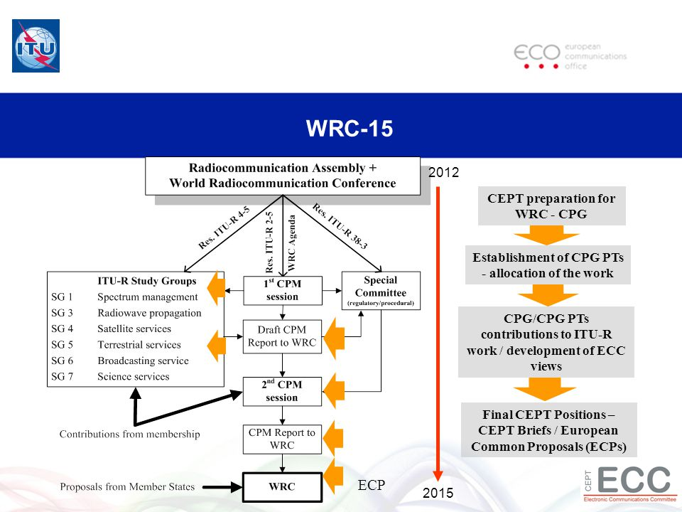 WRC-15 2012 2015 CEPT preparation for WRC - CPG Establishment of CPG PTs - allocation of the work Final CEPT Positions – CEPT Briefs / European Common Proposals (ECPs) CPG/CPG PTs contributions to ITU-R work / development of ECC views ECP