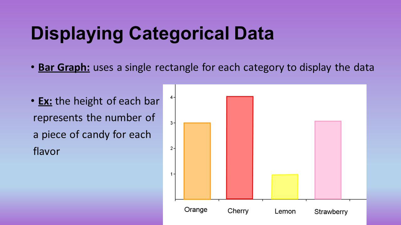 Displaying Categorical Data Bar Graph: uses a single rectangle for each category to display the data Ex: the height of each bar represents the number