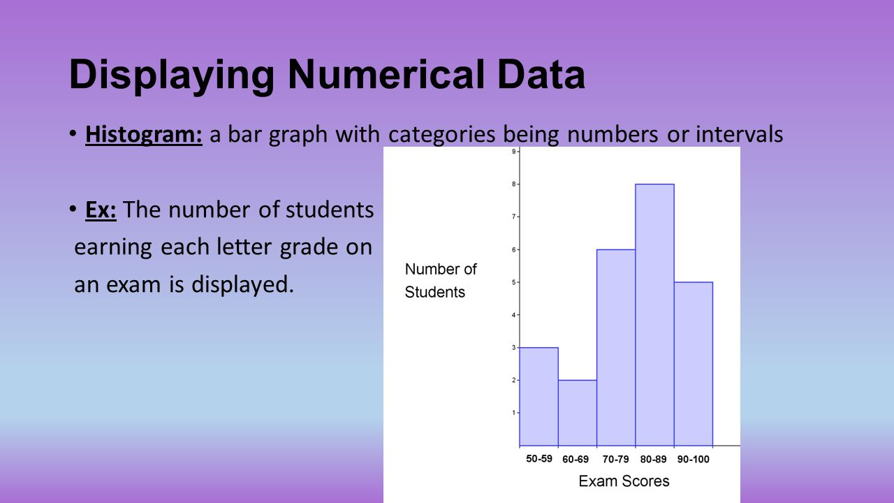 Displaying Numerical Data Histogram: a bar graph with categories being numbers or intervals Ex: The number of students earning each letter grade on an
