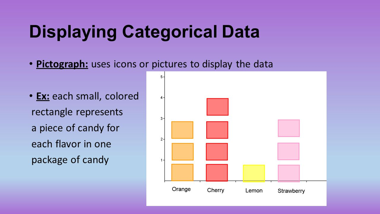 Displaying Categorical Data Pictograph: uses icons or pictures to display the data Ex: each small, colored rectangle represents a piece of candy for e