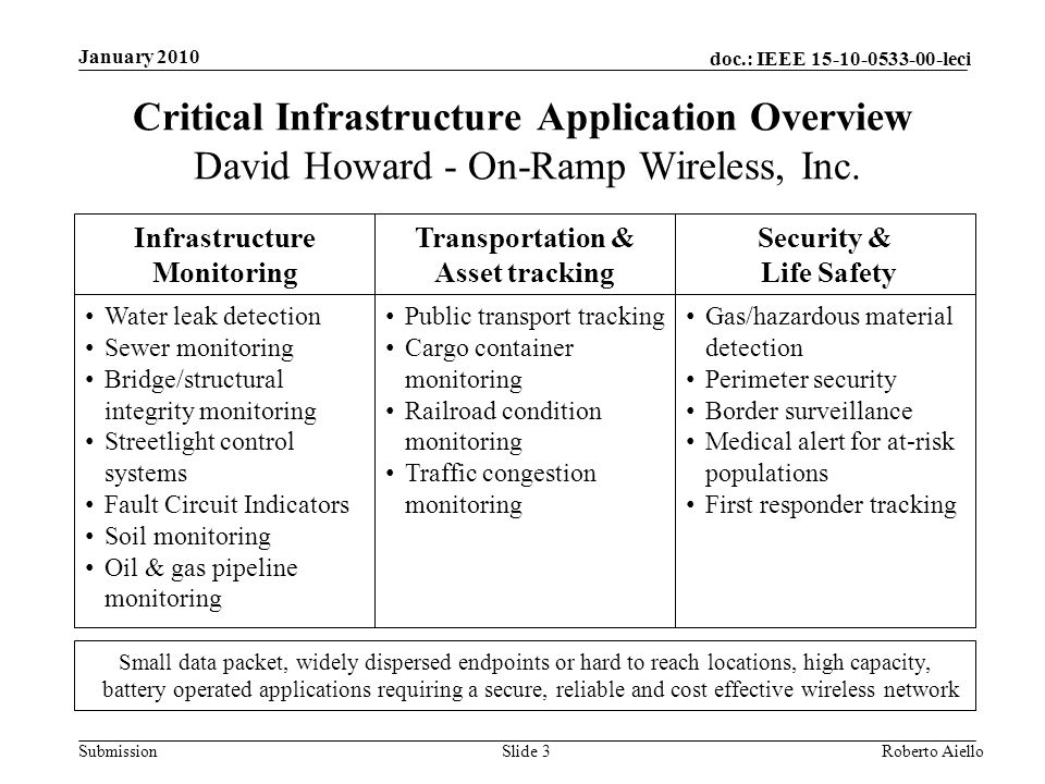 doc.: IEEE 15-10-0533-00-leci Submission Infrastructure Monitoring Water leak detection Sewer monitoring Bridge/structural integrity monitoring Streetlight control systems Fault Circuit Indicators Soil monitoring Oil & gas pipeline monitoring Security & Life Safety Transportation & Asset tracking Public transport tracking Cargo container monitoring Railroad condition monitoring Traffic congestion monitoring Gas/hazardous material detection Perimeter security Border surveillance Medical alert for at-risk populations First responder tracking Small data packet, widely dispersed endpoints or hard to reach locations, high capacity, battery operated applications requiring a secure, reliable and cost effective wireless network Critical Infrastructure Application Overview David Howard - On-Ramp Wireless, Inc.