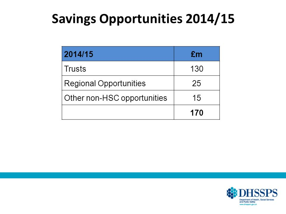 Savings Opportunities 2014/15 2014/15£m Trusts130 Regional Opportunities25 Other non-HSC opportunities15 170
