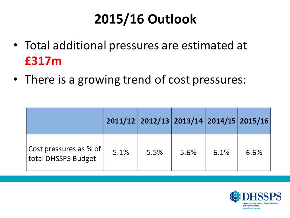 2015/16 Outlook Total additional pressures are estimated at £317m There is a growing trend of cost pressures: 2011/122012/132013/142014/152015/16 Cost