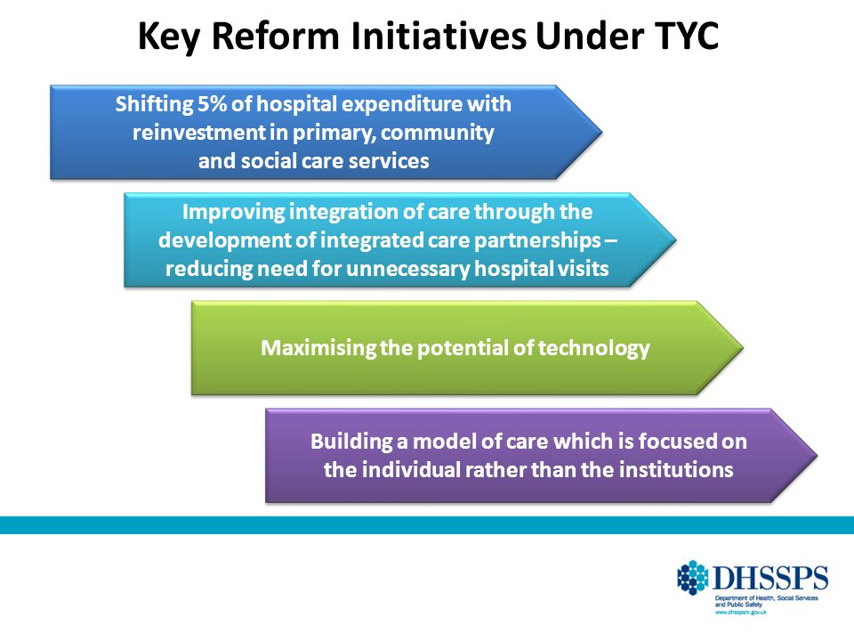 Key Reform Initiatives Under TYC Shifting 5% of hospital expenditure with reinvestment in primary, community and social care services Shifting 5% of h