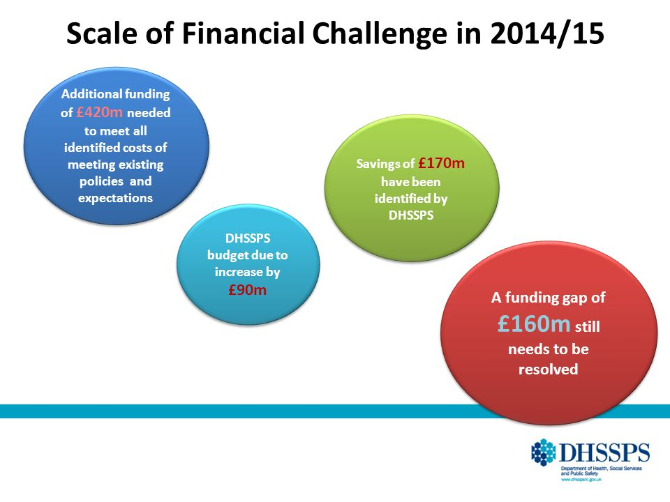 Scale of Financial Challenge in 2014/15 Additional funding of £420m needed to meet all identified costs of meeting existing policies and expectations DHSSPS budget due to increase by £90m Savings of £170m have been identified by DHSSPS A funding gap of £160m still needs to be resolved