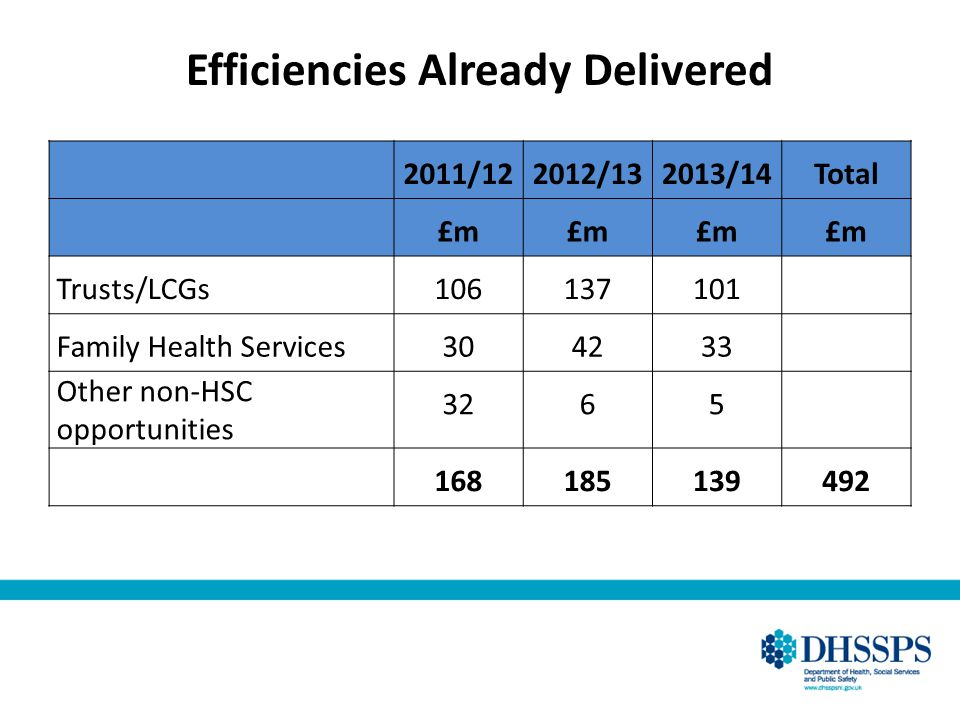 Efficiencies Already Delivered 2011/122012/132013/14Total £m Trusts/LCGs106137101 Family Health Services304233 Other non-HSC opportunities 3265 168185139492