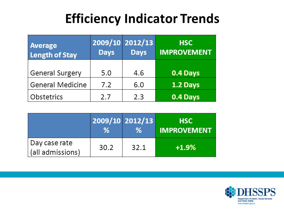 Efficiency Indicator Trends Average Length of Stay 2009/10 Days 2012/13 Days HSC IMPROVEMENT General Surgery5.04.60.4 Days General Medicine7.26.01.2 D