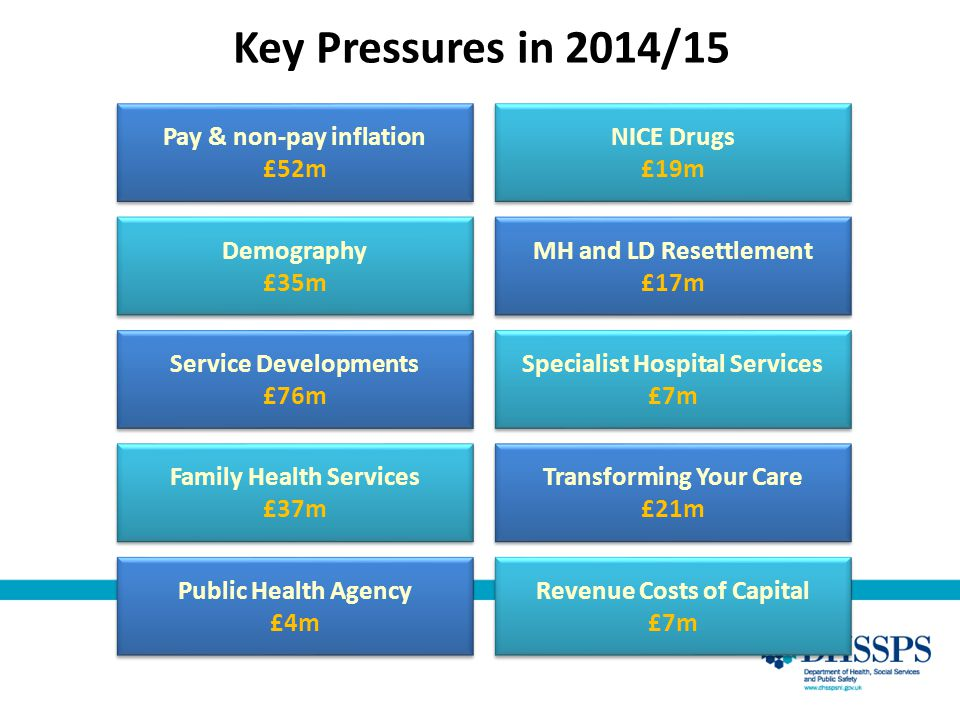 Key Pressures in 2014/15 Pay & non-pay inflation £52m Pay & non-pay inflation £52m Demography £35m Demography £35m Service Developments £76m Service D
