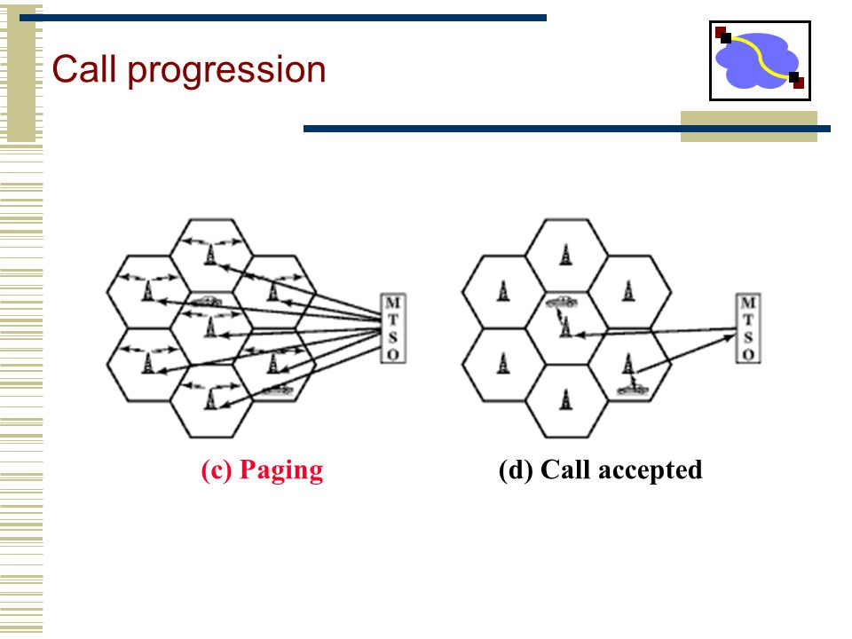 Call progression (c) Paging(d) Call accepted