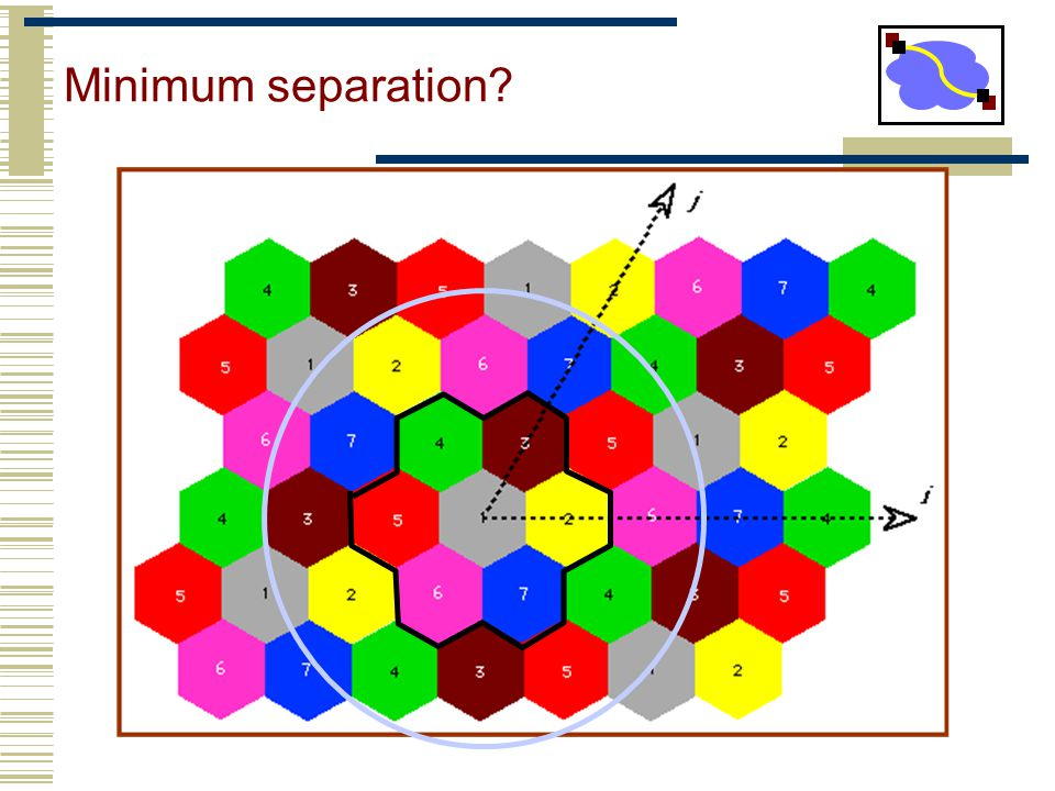 Minimum separation?