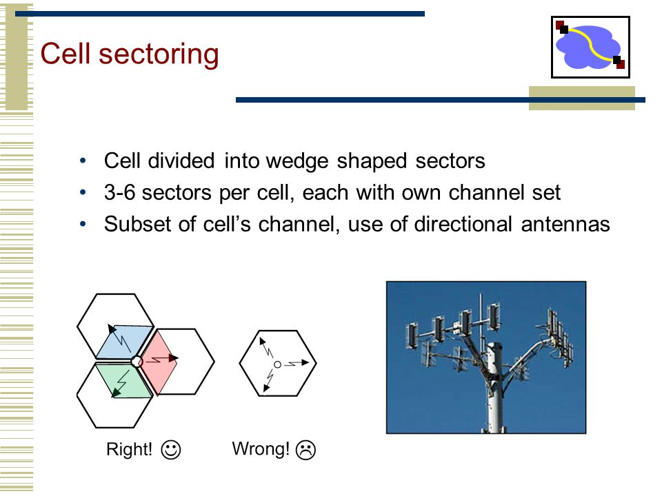 Cell sectoring Cell divided into wedge shaped sectors 3-6 sectors per cell, each with own channel set Subset of cell's channel, use of directional ant