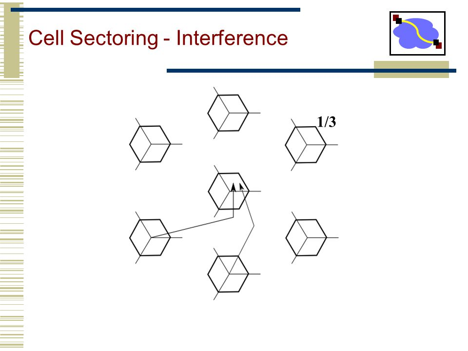 Cell Sectoring - Interference 1/3
