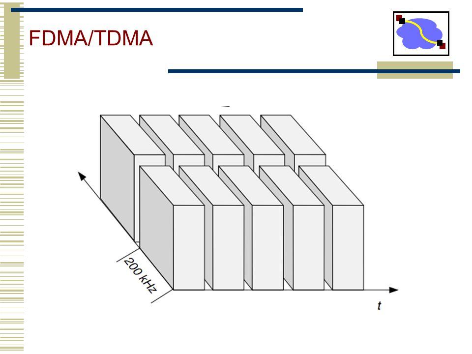 FDMA/TDMA