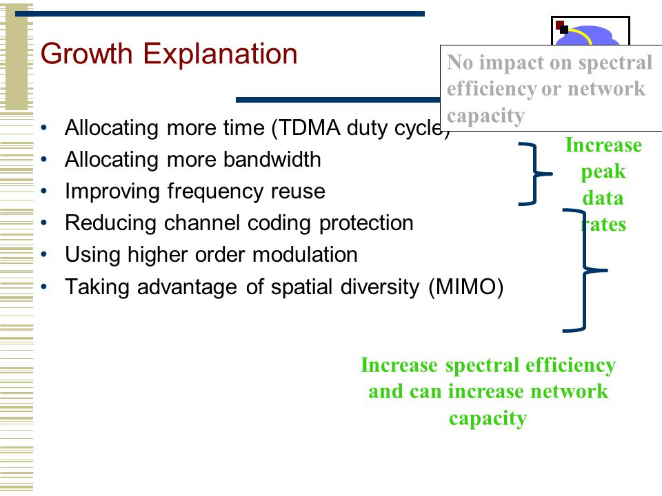Growth Explanation Allocating more time (TDMA duty cycle) Allocating more bandwidth Improving frequency reuse Reducing channel coding protection Using
