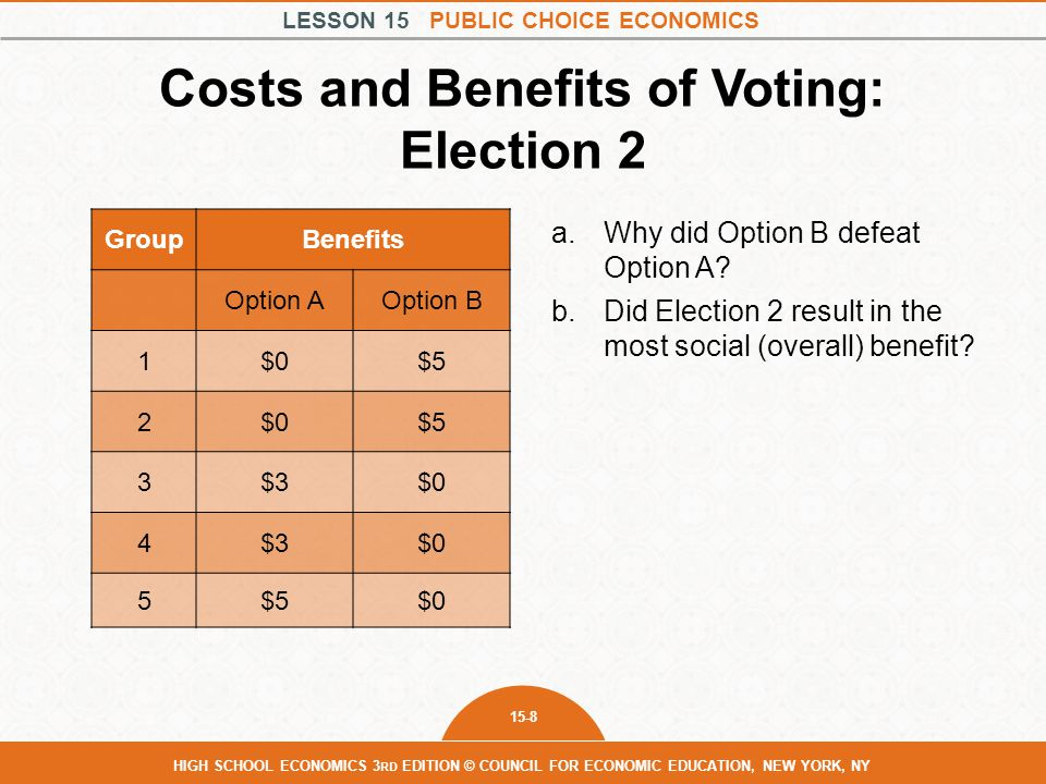LESSON 15 PUBLIC CHOICE ECONOMICS 15-8 HIGH SCHOOL ECONOMICS 3 RD EDITION © COUNCIL FOR ECONOMIC EDUCATION, NEW YORK, NY Costs and Benefits of Voting: Election 2 a.Why did Option B defeat Option A.