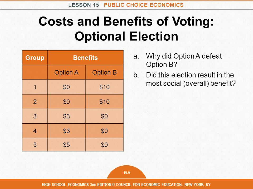 LESSON 15 PUBLIC CHOICE ECONOMICS 15-9 HIGH SCHOOL ECONOMICS 3 RD EDITION © COUNCIL FOR ECONOMIC EDUCATION, NEW YORK, NY Costs and Benefits of Voting: Optional Election GroupBenefits Option AOption B 1$0$10 2$0$10 3$3$0 4$3$0 5$5$0 a.Why did Option A defeat Option B.