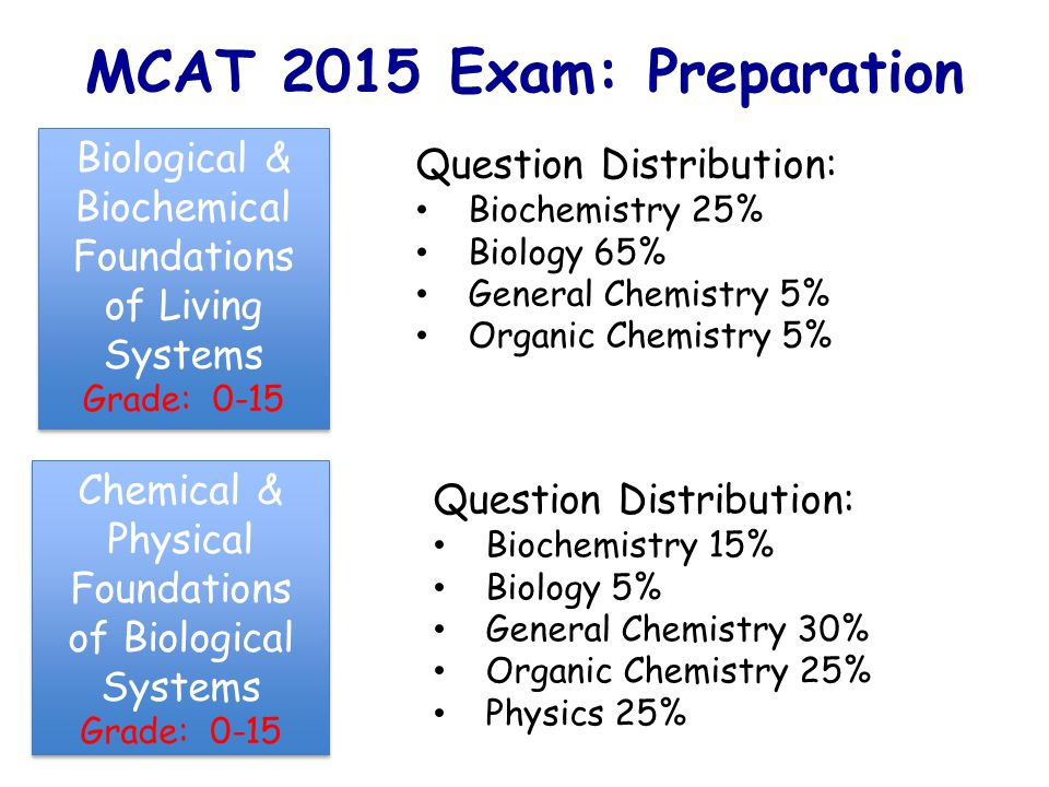 MCAT 2015 Exam: Preparation Biological & Biochemical Foundations of Living Systems Grade: 0-15 Biological & Biochemical Foundations of Living Systems Grade: 0-15 Question Distribution: Biochemistry 25% Biology 65% General Chemistry 5% Organic Chemistry 5% Chemical & Physical Foundations of Biological Systems Grade: 0-15 Chemical & Physical Foundations of Biological Systems Grade: 0-15 Question Distribution: Biochemistry 15% Biology 5% General Chemistry 30% Organic Chemistry 25% Physics 25%