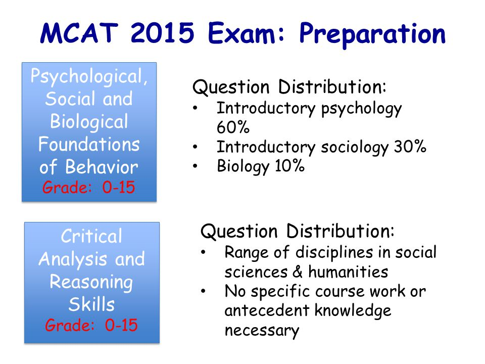 MCAT 2015 Exam: Preparation Question Distribution: Introductory psychology 60% Introductory sociology 30% Biology 10% Question Distribution: Range of disciplines in social sciences & humanities No specific course work or antecedent knowledge necessary Psychological, Social and Biological Foundations of Behavior Grade: 0-15 Psychological, Social and Biological Foundations of Behavior Grade: 0-15 Critical Analysis and Reasoning Skills Grade: 0-15 Critical Analysis and Reasoning Skills Grade: 0-15