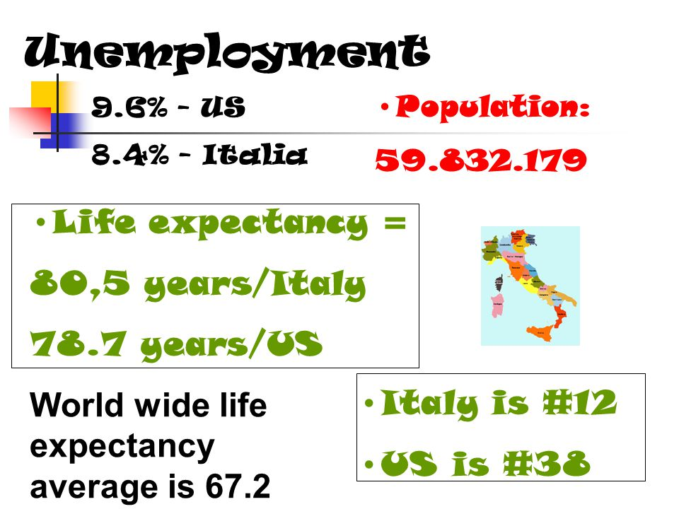 Population: 59.832.179 Life expectancy = 80,5 years/Italy 78.7 years/US Italy is #12 US is #38 World wide life expectancy average is 67.2 Unemployment 9.6% - US 8.4% - Italia