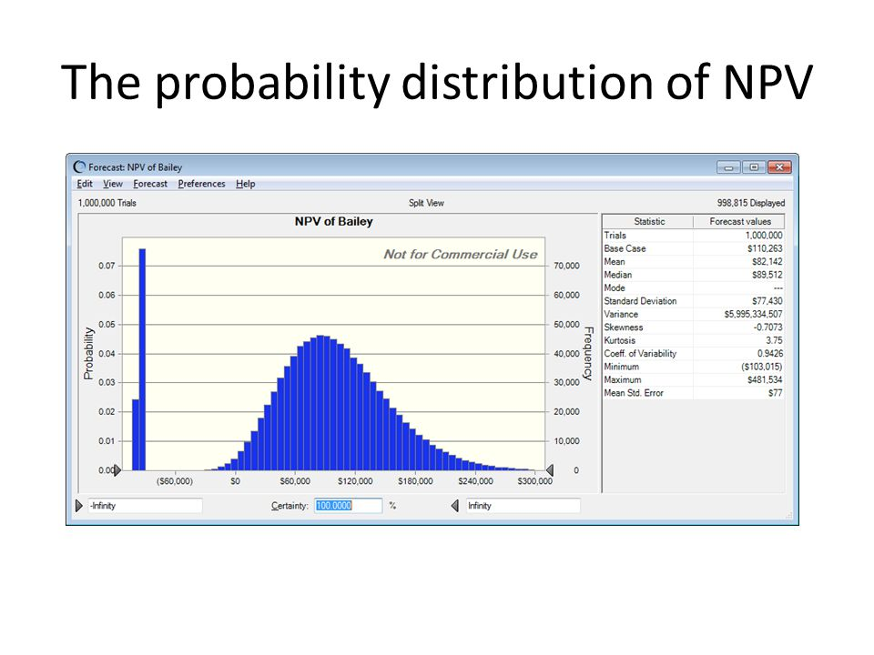 The probability distribution of NPV