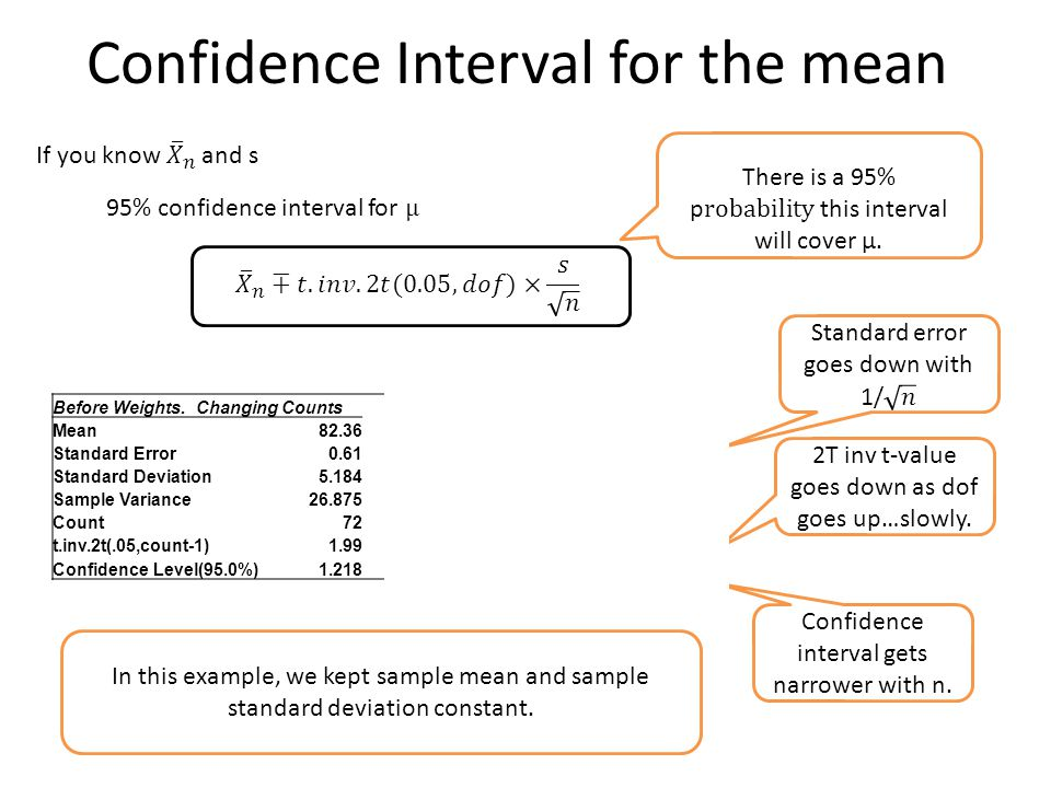 Confidence Interval for the mean Before Weights. Changing Counts Mean82.36 Standard Error0.611.641.160.820.580.16 Standard Deviation5.1845.18 Sample V