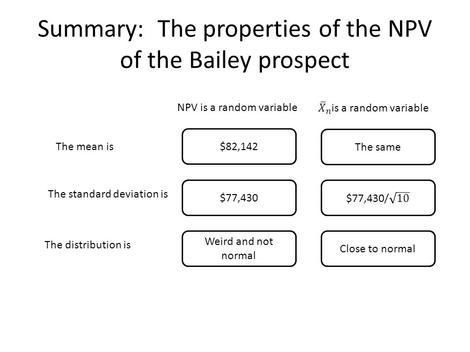 Summary: The properties of the NPV of the Bailey prospect NPV is a random variable The mean is $82,142 The standard deviation is $77,430 The distribut