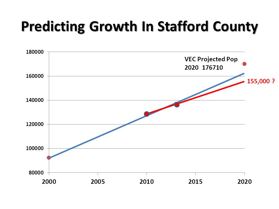 Predicting Growth In Stafford County VEC Projected Pop 2020 176710 155,000