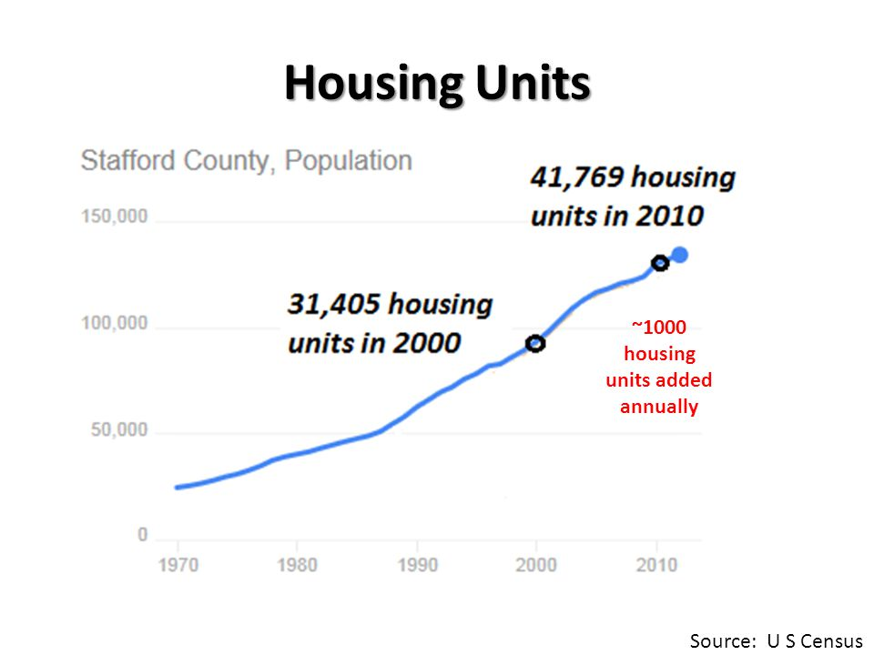 Housing Units ~1000 housing units added annually Source: U S Census