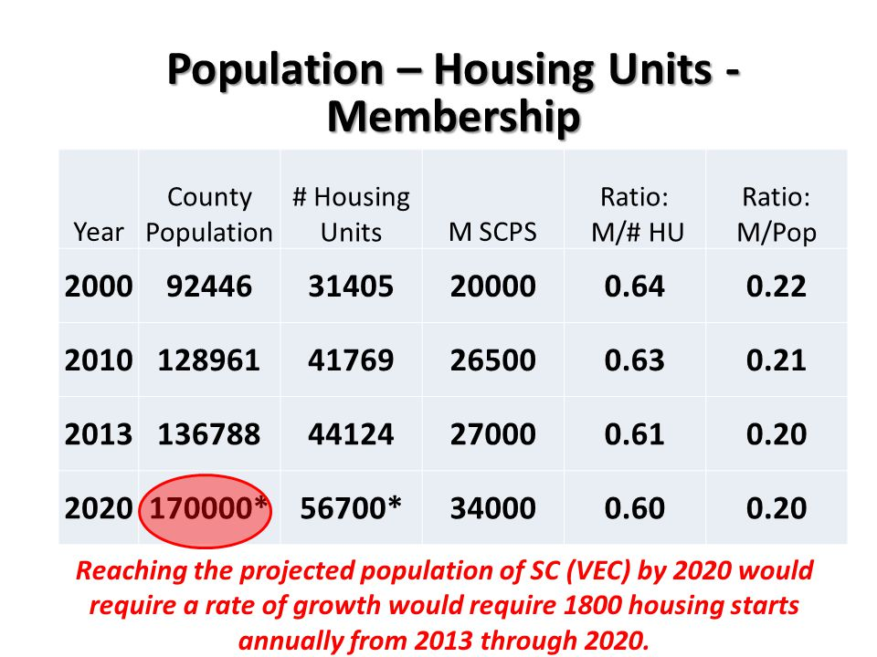 Year County Population # Housing UnitsM SCPS Ratio: M/# HU Ratio: M/Pop 20009244631405200000.640.22 201012896141769265000.630.21 201313678844124270000.610.20 2020170000*56700*340000.600.20 Reaching the projected population of SC (VEC) by 2020 would require a rate of growth would require 1800 housing starts annually from 2013 through 2020.