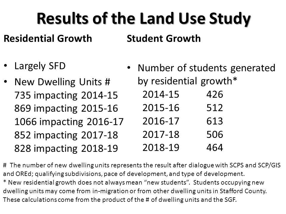 Results of the Land Use Study Residential Growth Largely SFD New Dwelling Units # 735 impacting 2014-15 869 impacting 2015-16 1066 impacting 2016-17 852 impacting 2017-18 828 impacting 2018-19 Student Growth Number of students generated by residential growth* 2014-15426 2015-16512 2016-17613 2017-18506 2018-19464 # The number of new dwelling units represents the result after dialogue with SCPS and SCP/GIS and OREd; qualifying subdivisions, pace of development, and type of development.