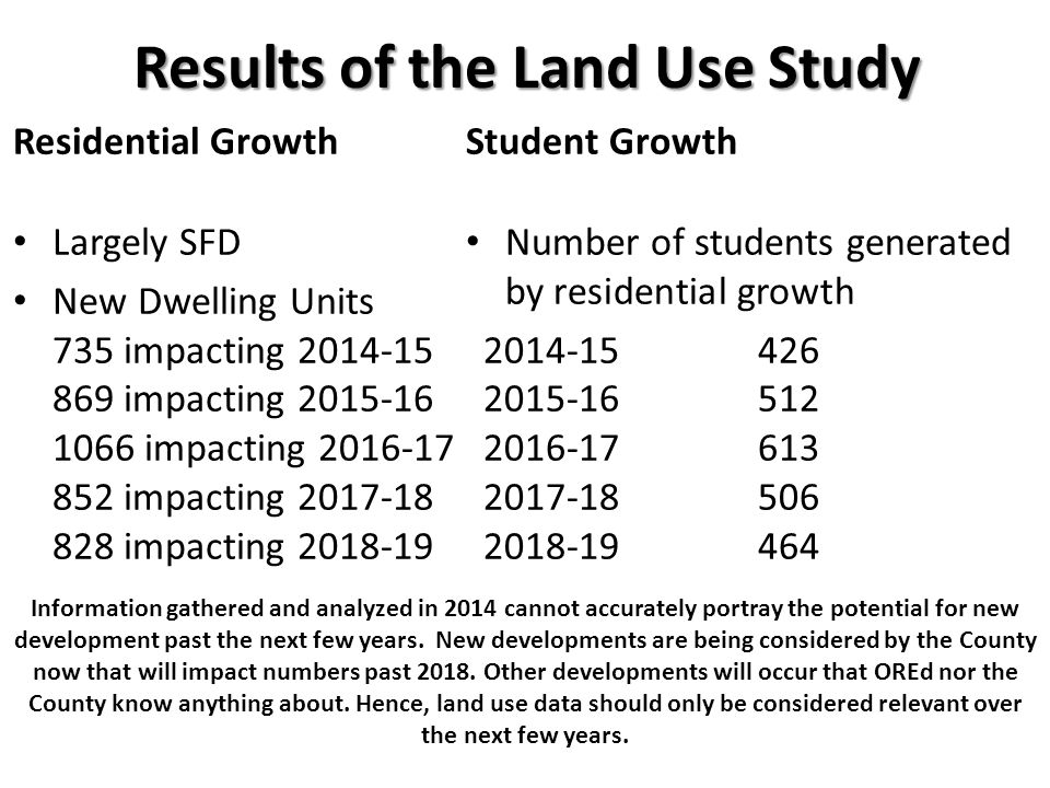 Results of the Land Use Study Residential Growth Largely SFD New Dwelling Units 735 impacting 2014-15 869 impacting 2015-16 1066 impacting 2016-17 852 impacting 2017-18 828 impacting 2018-19 Student Growth Number of students generated by residential growth 2014-15426 2015-16512 2016-17613 2017-18506 2018-19464 Information gathered and analyzed in 2014 cannot accurately portray the potential for new development past the next few years.