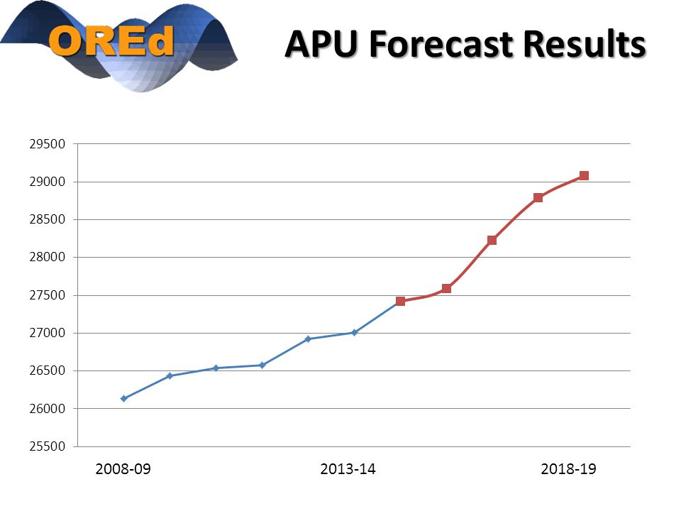 APU Forecast Results 2008-09 2013-14 2018-19