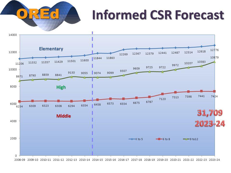 Informed CSR Forecast