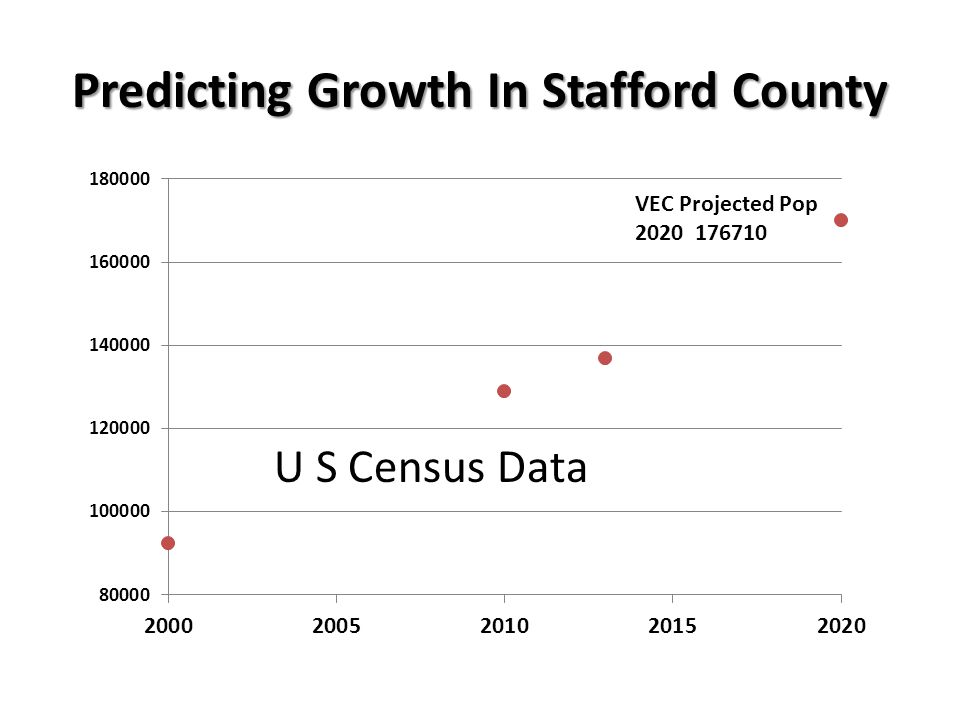 Predicting Growth In Stafford County VEC Projected Pop 2020 176710